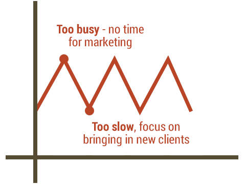 Graph alternating between busy and slow business